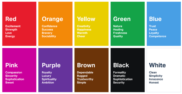 Different color swatches depicting the emotions tied to colors. as an example Color choice and affect the emotional acceptance of your brand.